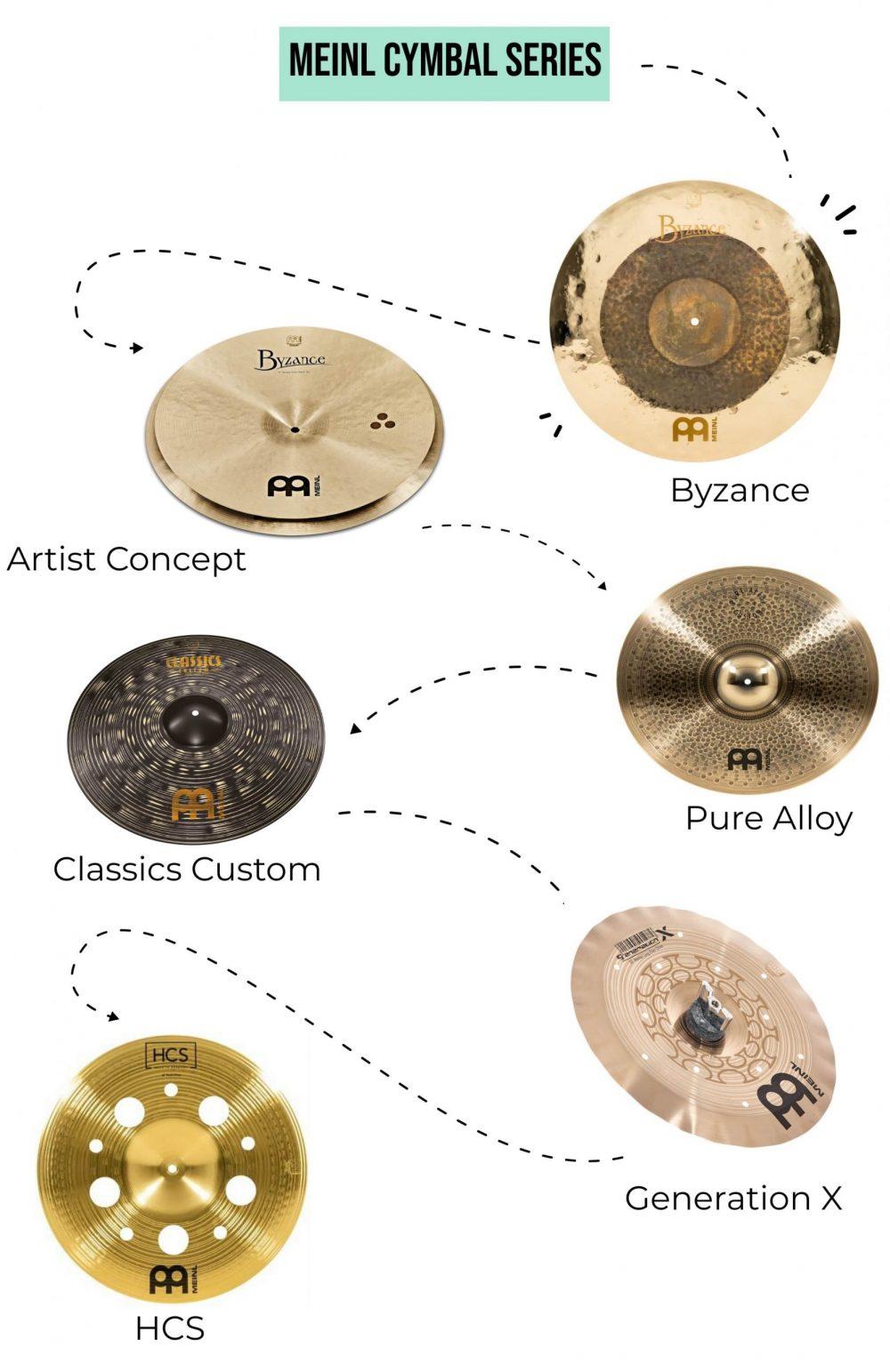 meinl cymbals best to worst